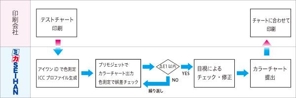 印刷とDDCPのカラーマッチング